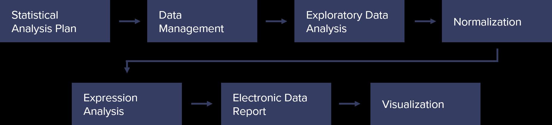 Bioinformatics Schema