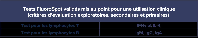 ELISpot table -FR