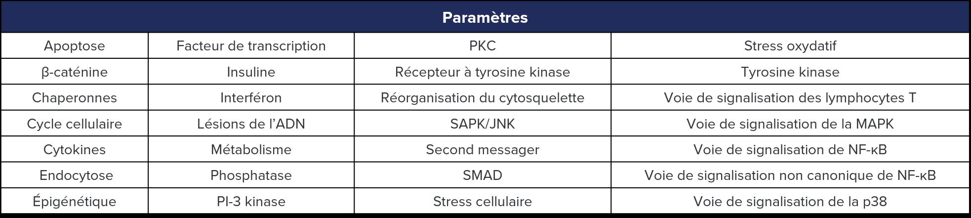 Readouts-fr